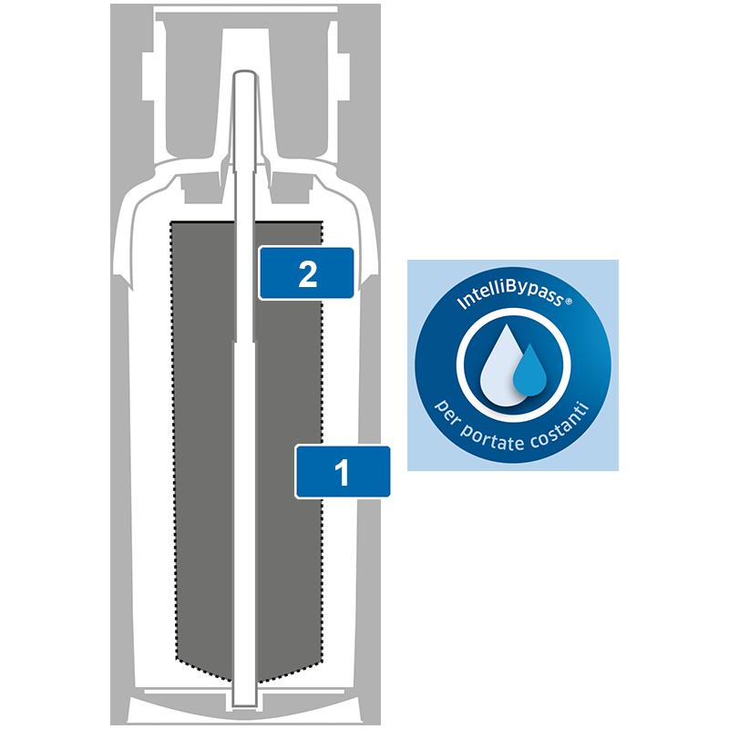 BRITA Filtro Purity C 1000 AC Filtrazione