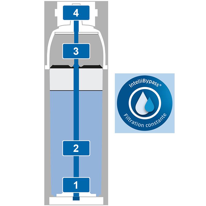 Filtre BRITA PURITY C Quell ST filtration