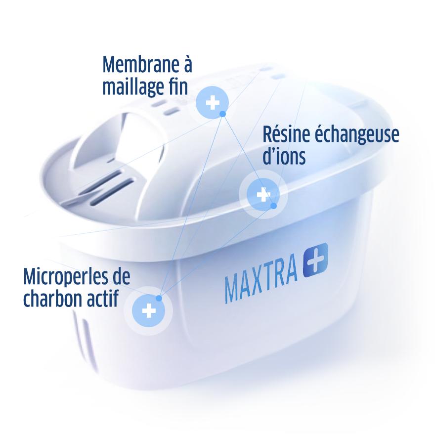 BRITA MAXTRA + expliquée