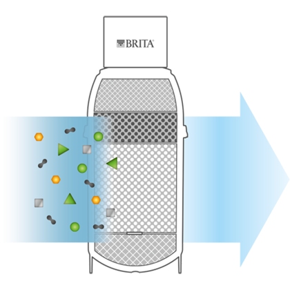 BRITA P filter cartridge filtration