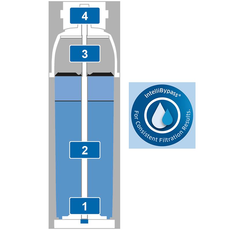 BRITA filter PURITY C Steam filtration