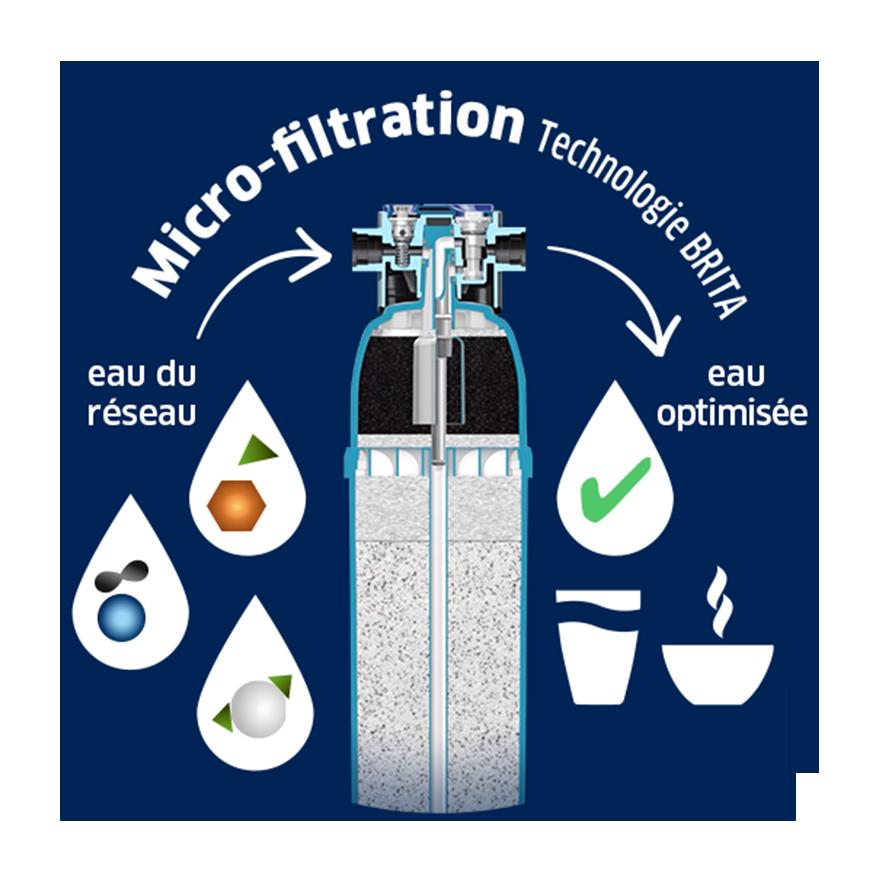technologie de microfiltration de l'eau brita