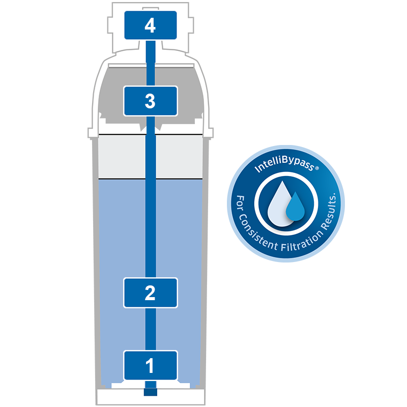 BRITA filter PURITY C Quell ST filtration