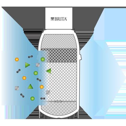 BRITA filters en patronen P 1000 filtratie