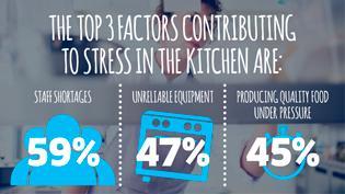 Kitchen efficiency infographic